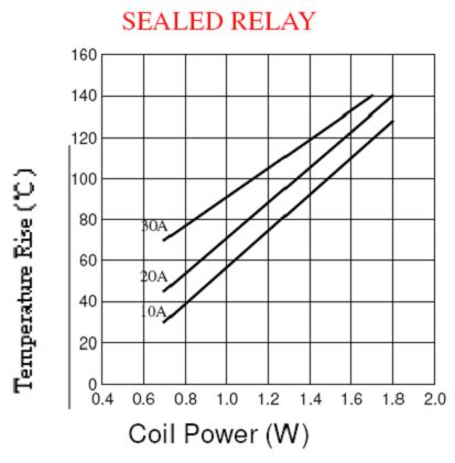 SLM-RELAY Relays Reference Data
