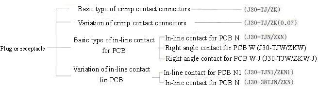 J30 series Connectors The Family Tree