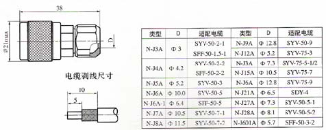 N series Connectors Product Outline Dimensions