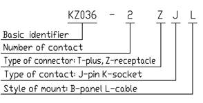 KZ036 series Connectors Performance