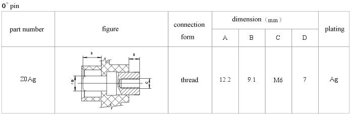 How to choose pin series Connectors Product Outline Dimensions