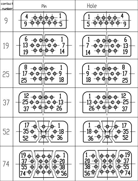 J14H Rectangular Electrical Connector series Connectors Contact Arrangements